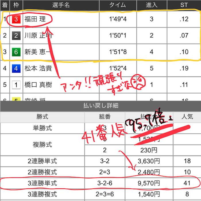 ④:レース結果の詳細+敗因