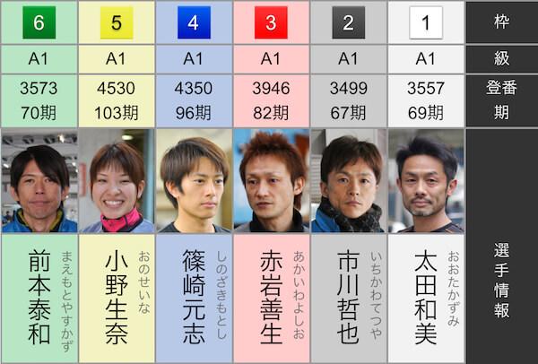 2018年12月24日賞金王シリーズ戦③