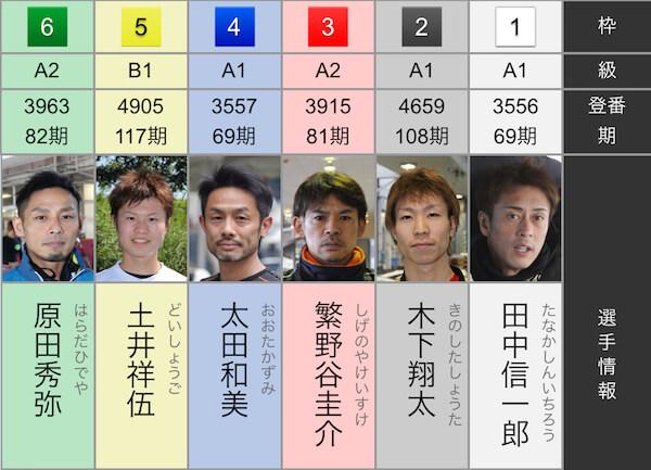 2019年1月6日全大阪王将戦12R