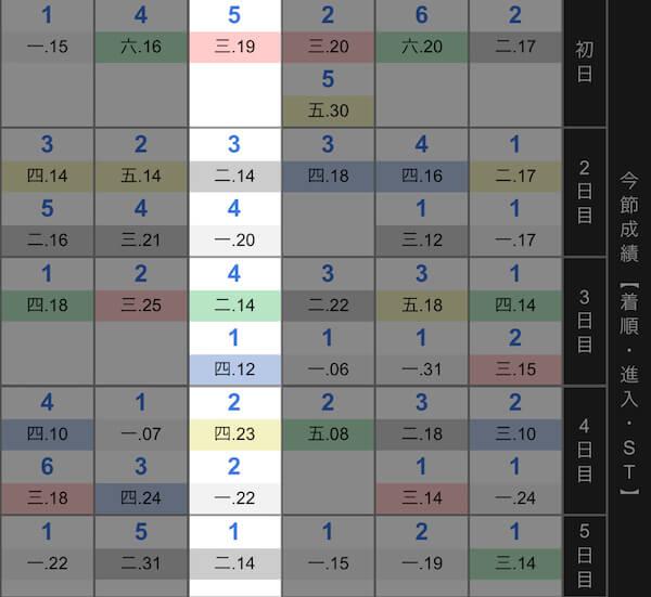 2019年1月6日全大阪王将戦:太田選手のこれまでの着順成績