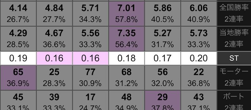 選手データの見方②:平均スタート