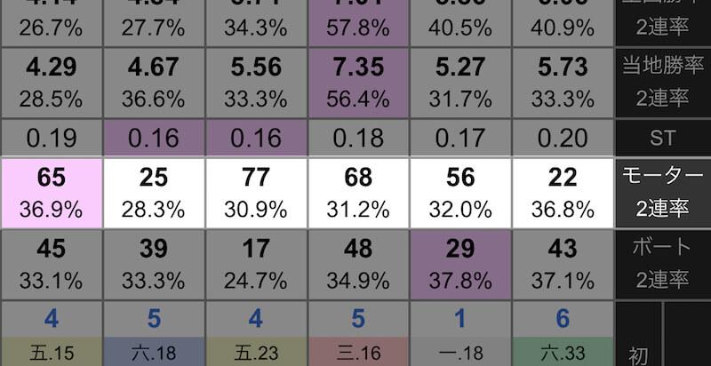 選手データの見方④:モーター(エンジン)