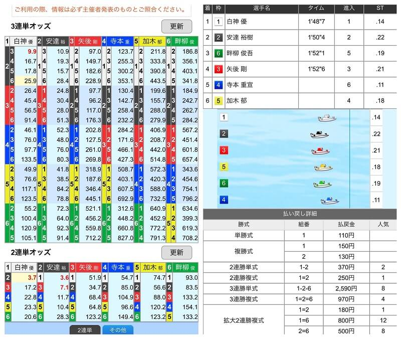 ボートレース予想アプリ『競艇マクール』の使い方「④:オッズ・結果」