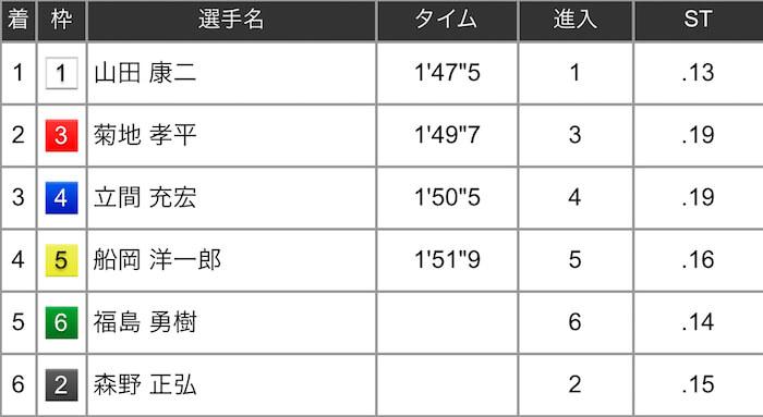 2019年5月31日:児島8R予選 レース結果