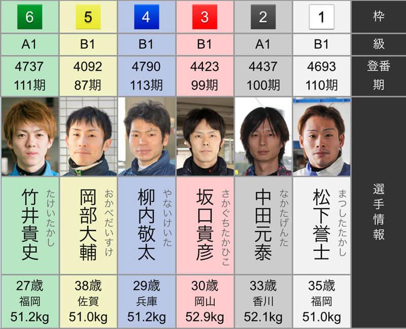 福岡3日目:「4R予選」