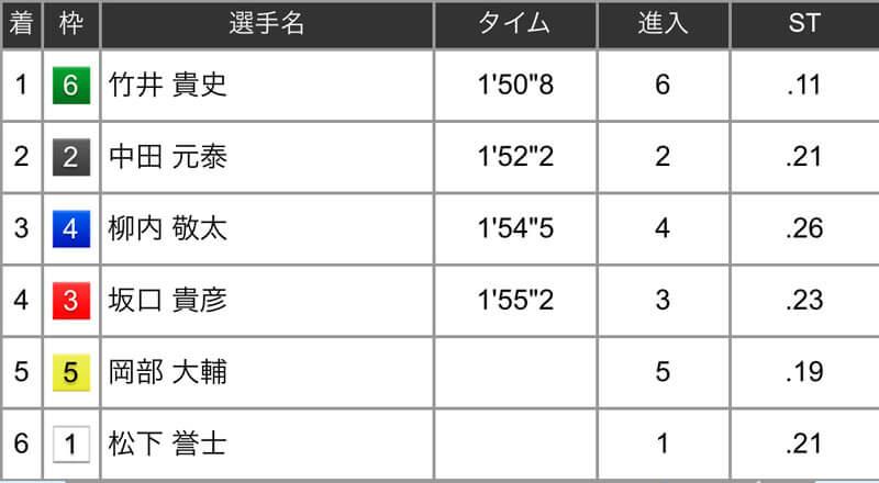 結果は「⑥-②-④」3連単の万舟