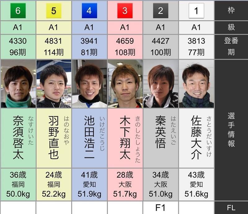 2019年10月13日G1若松8Rの出走表