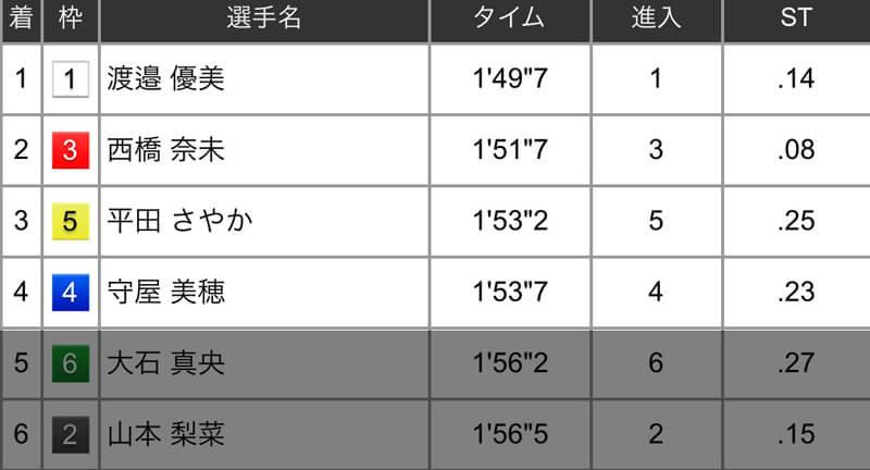 2019年10月3日芦屋2R結果「1-3-5 22.6倍」