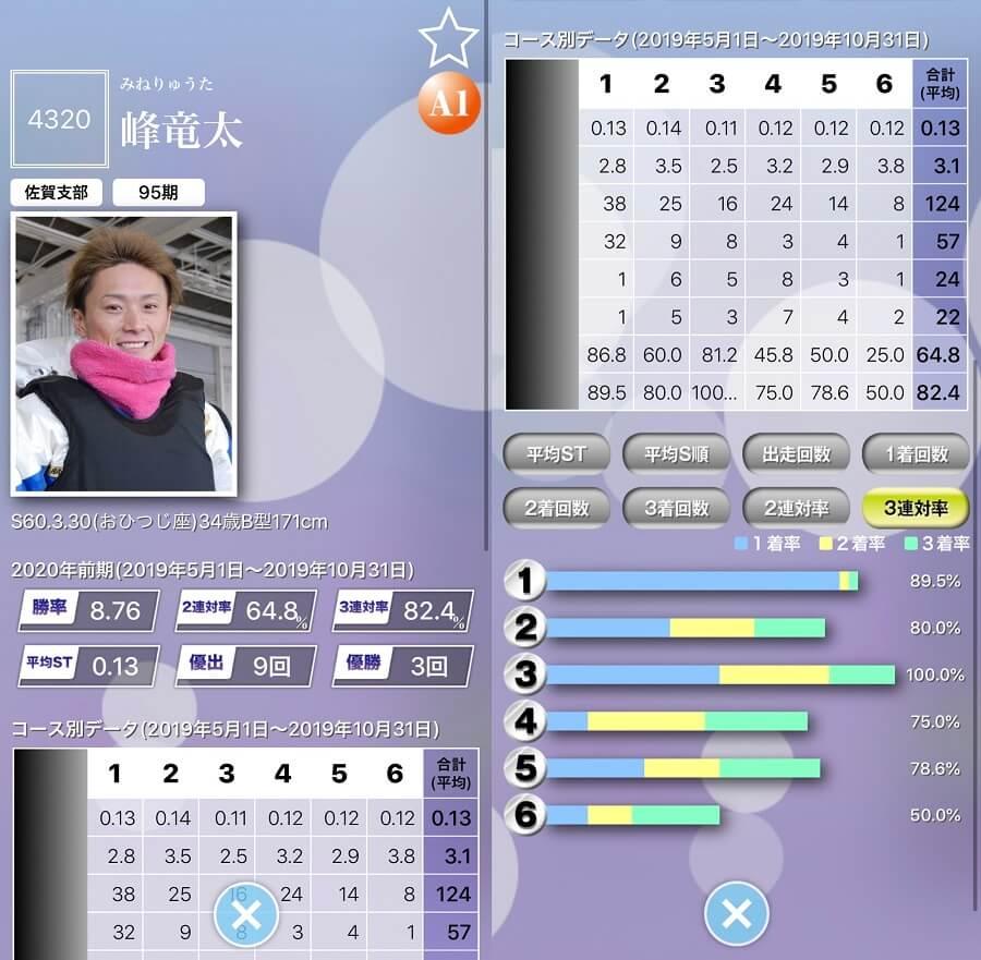 マクール有料会員プレミアムコース専用機能「選手ファイル」