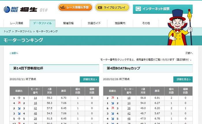 ボートレース桐生のモーター評価ランキング【モーター情報まとめ】