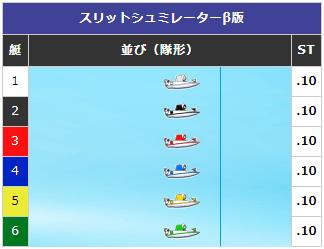 【ボートレース】予想展開パターン①:スタートが一直線に揃った場合