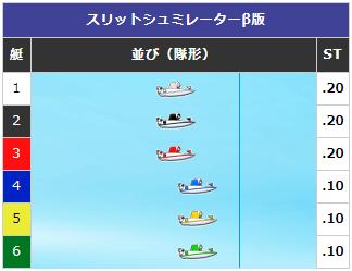 【ボートレース】予想展開パターン②:スタートが内凹みの場合