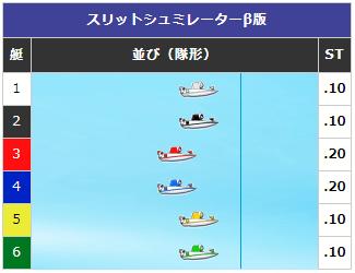 【ボートレース】予想展開パターン③:スタートが中凹みの場合