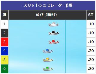 【ボートレース】予想展開パターン④:スタートが外凹みの場合