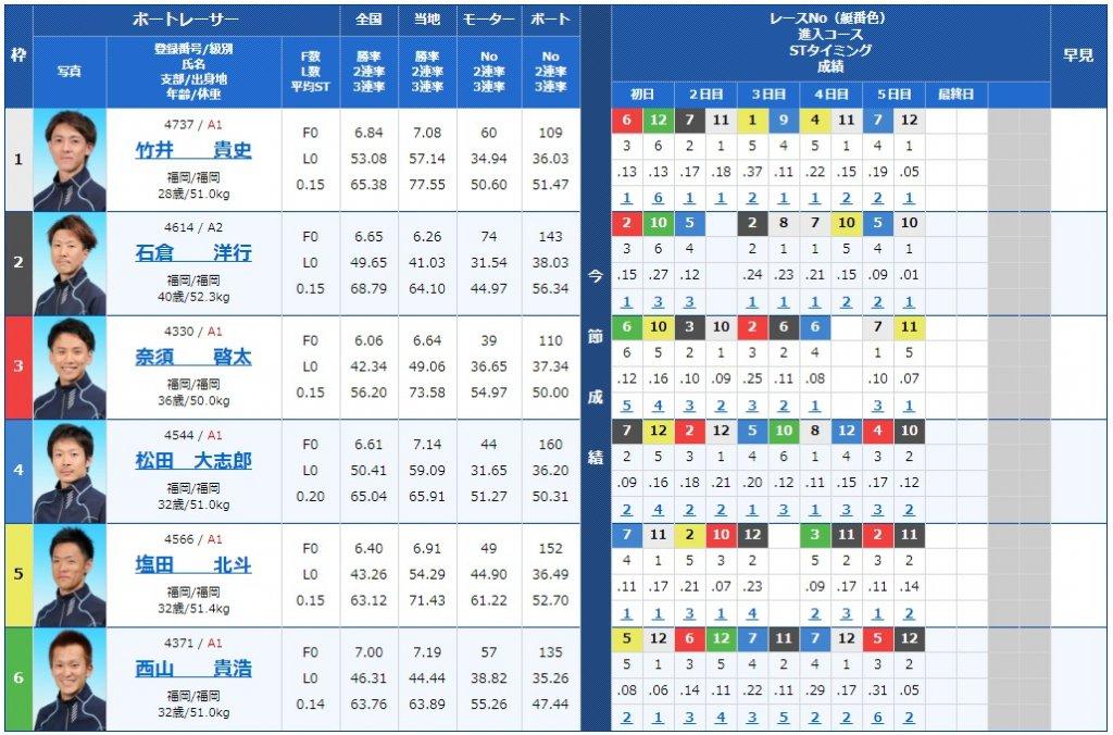 2020年3月31日福岡12R優勝戦の出走表(県内選手選抜・漫画アクション杯)