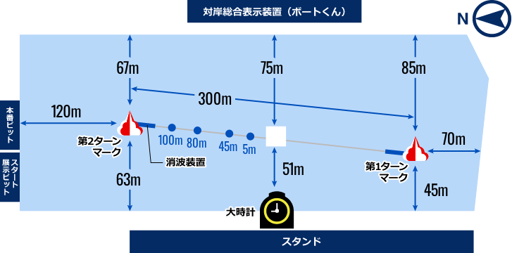 ボートレース住之江の水面特性