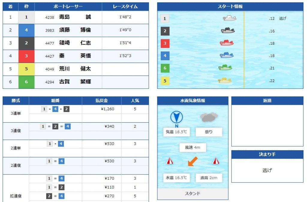 2020年4月15日多摩川12R準優勝戦の結果
