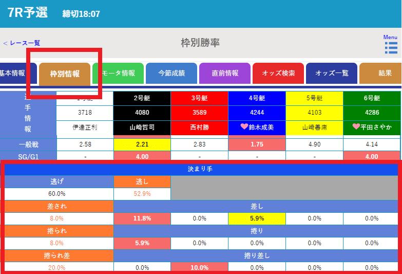 ボートレース情報データサイト「競艇日和(きょうていびより)」で新概念データを確認する方法