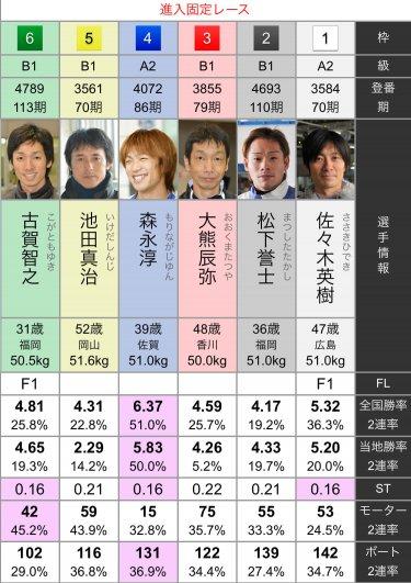 ボートレース福岡 2020年10月22日【8R/進入固定戦】
